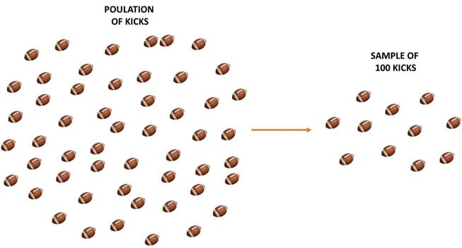 explaining six sigma with a example using five field goal kickers