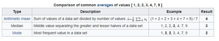 Median - Comparison of common averages of values (1,2,2,3,4,7,9)