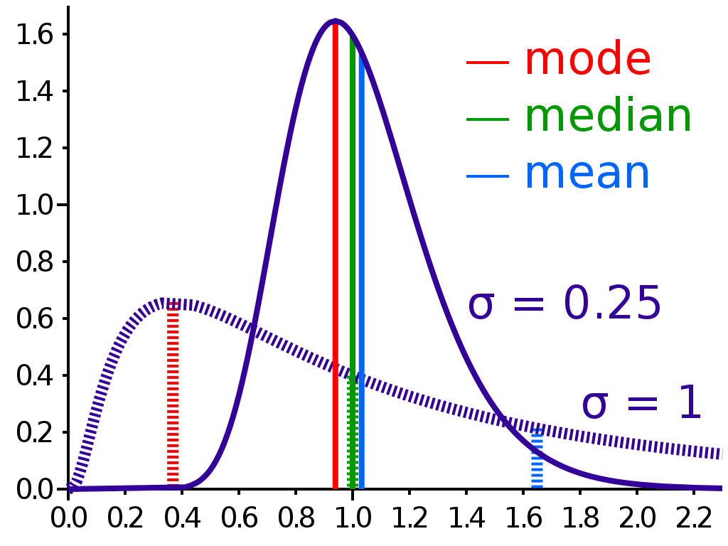 Mode, median, and mean graphically.