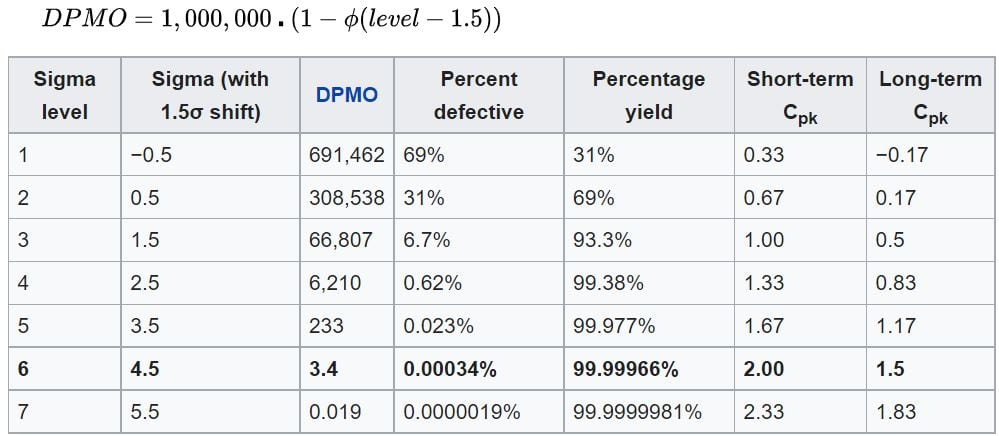 6s process in terms of DPMO